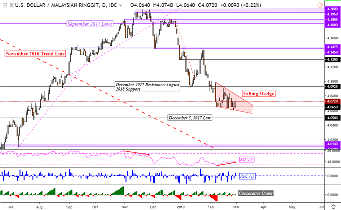 Forex php to sgd