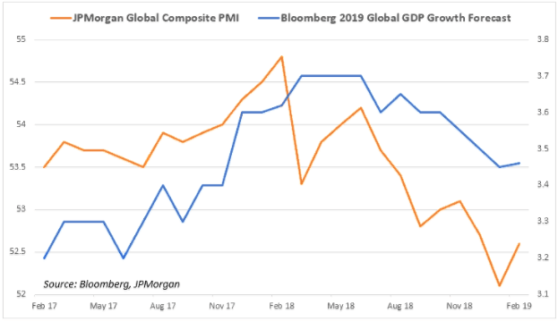 Global forex growth