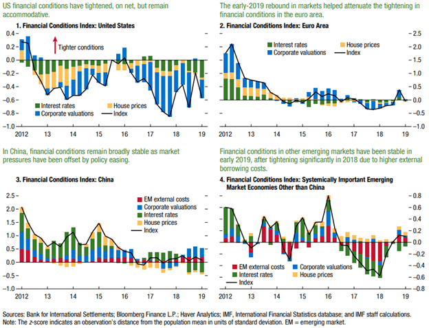 Global financial stability report imf 2008 dodge